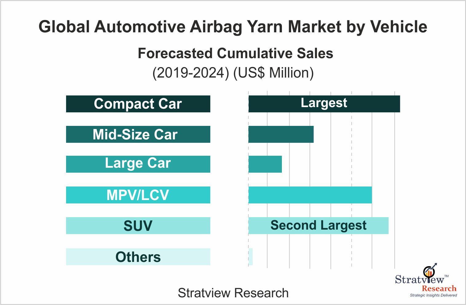Airbag yarn market by type of vehicle