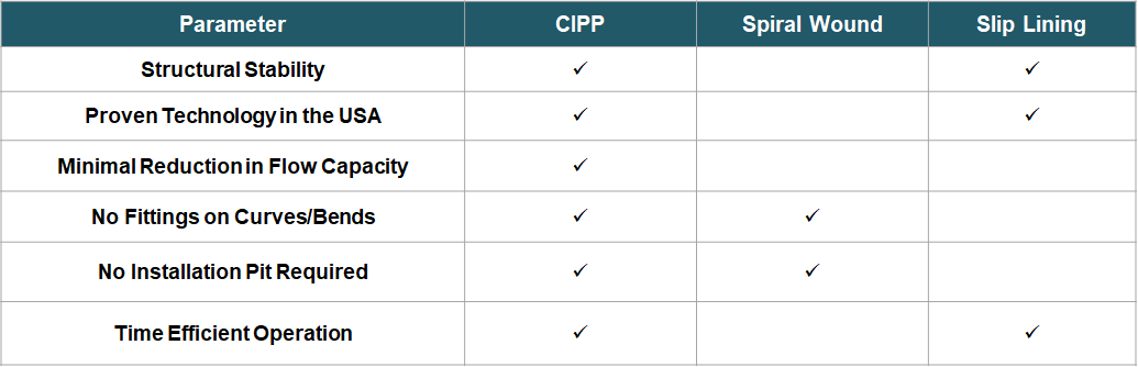 CIPP market - comparison of trenchless technologies