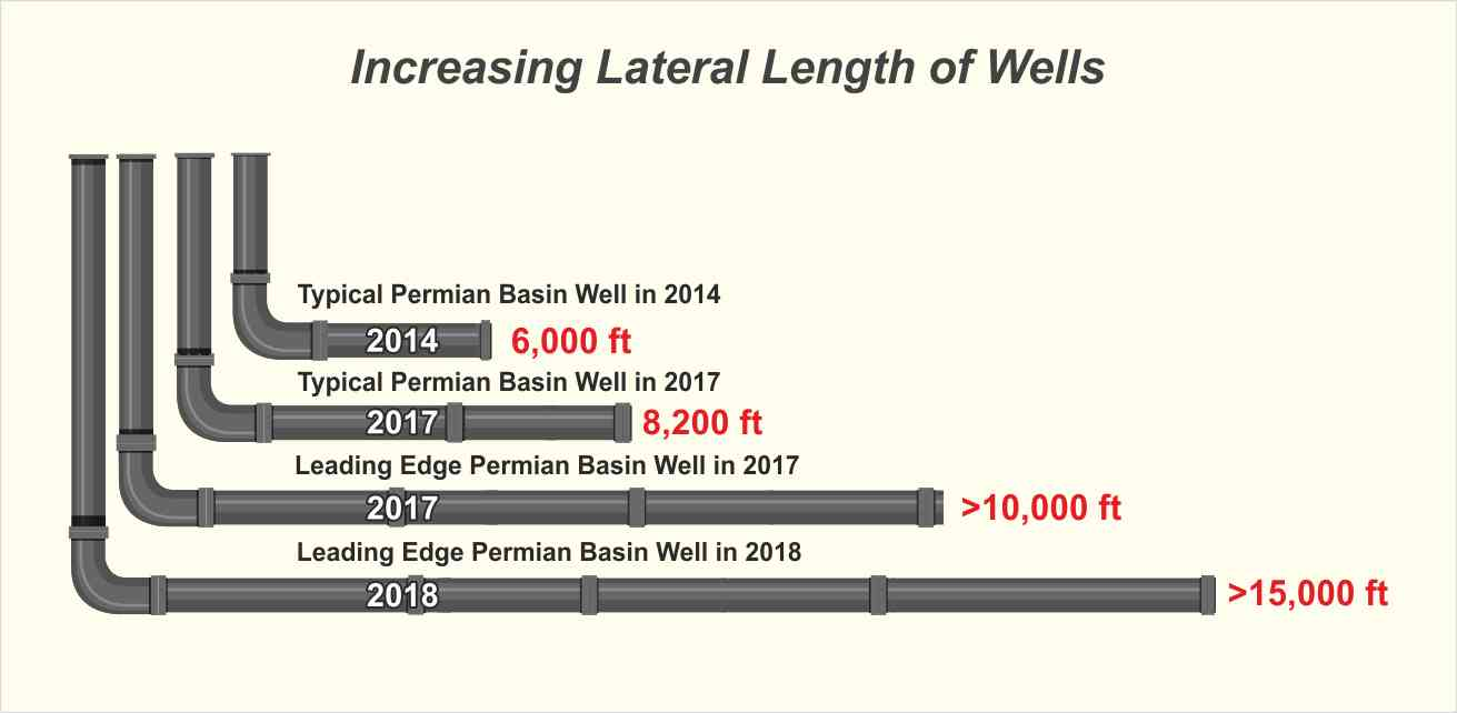 Lateral length of oil and gas wells