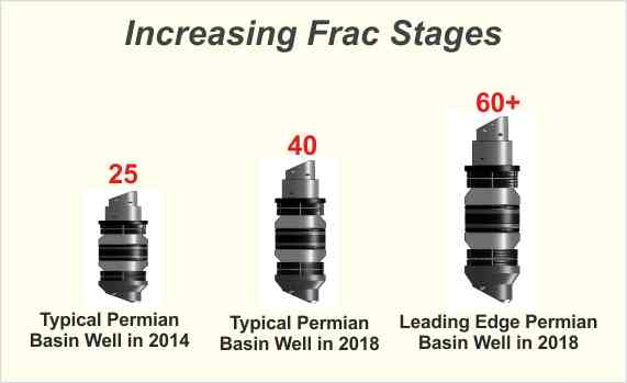 increasing frac stages