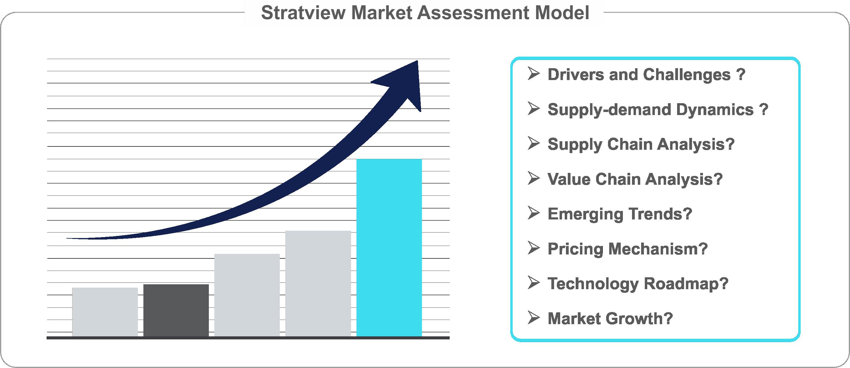 Market Assessment Modal