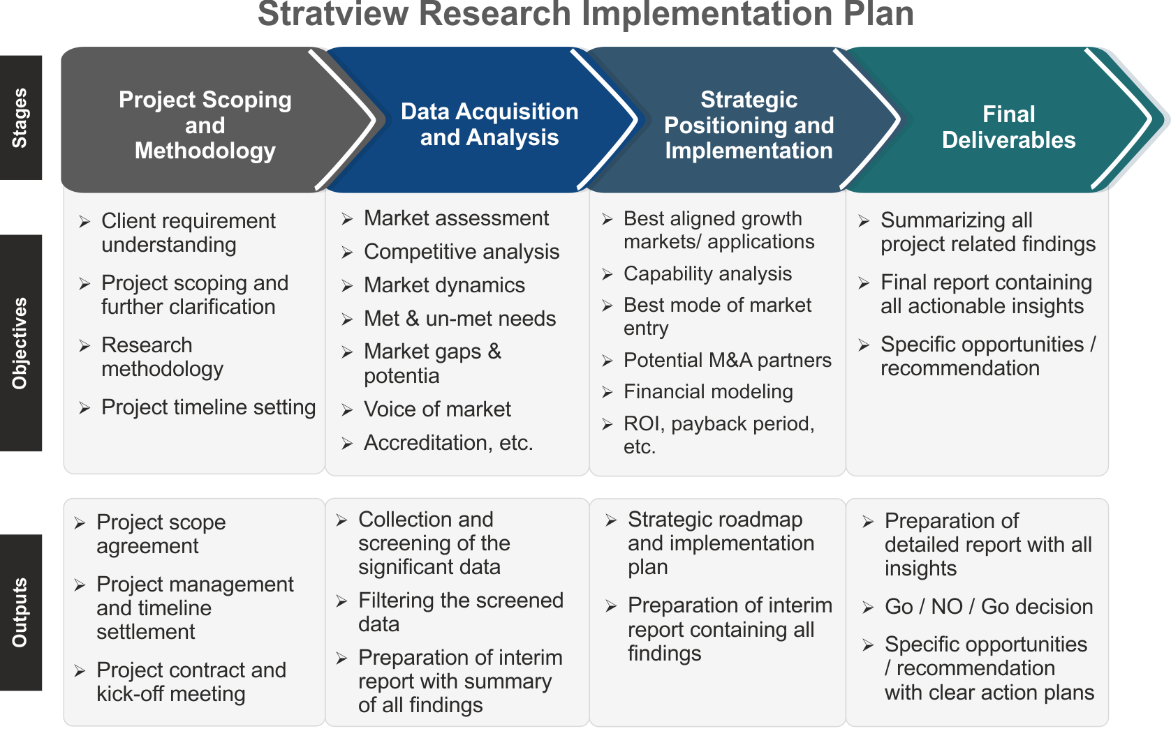 stratview research implementation plan
