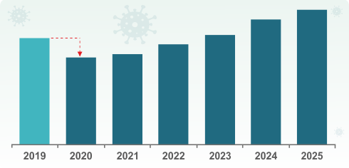 Impact of COVID-19 on Conductive Textiles Market