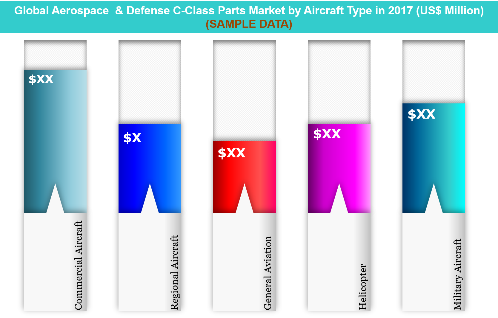 Aerospace & Defense C-Class Parts Market by Aircraft Type