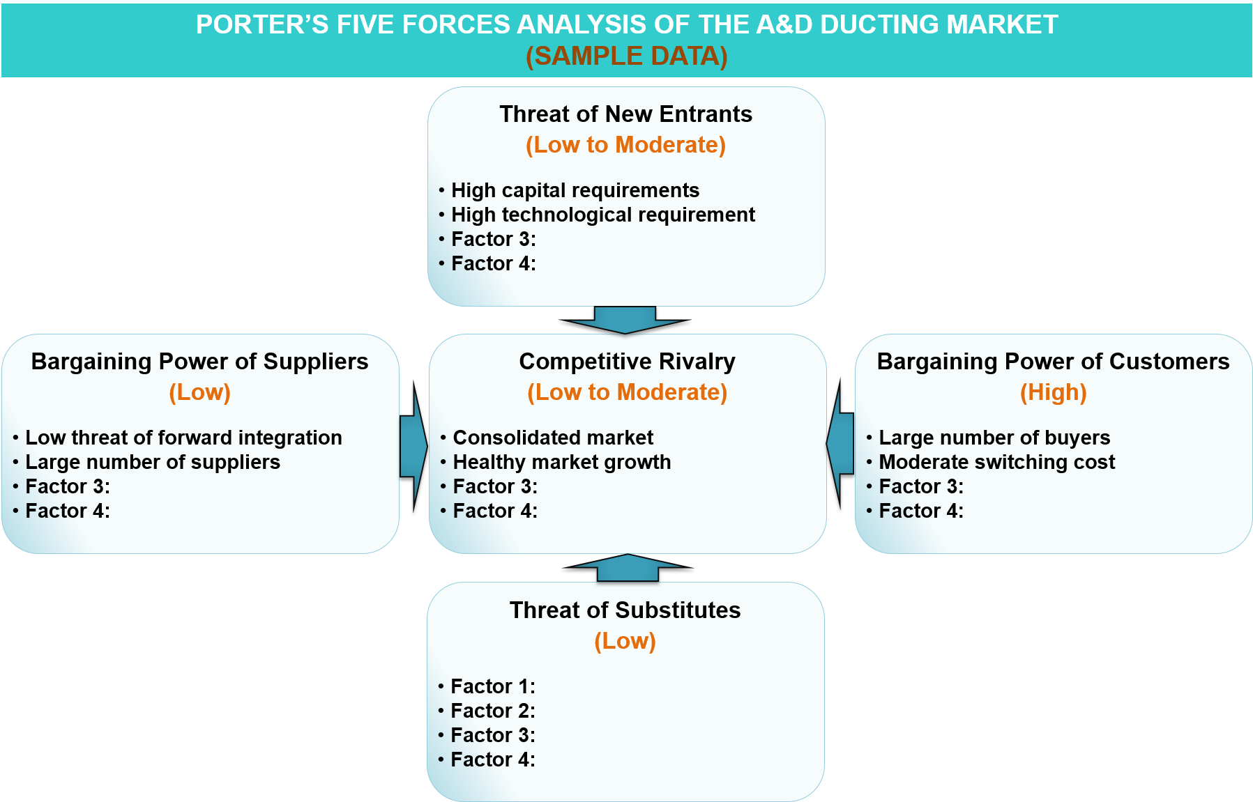 Porter's Five Forces Analysis of the A&D Ducting Market