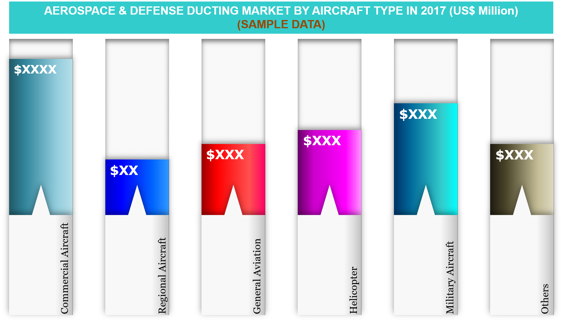 A&D Ducting Market by Aircraft Type