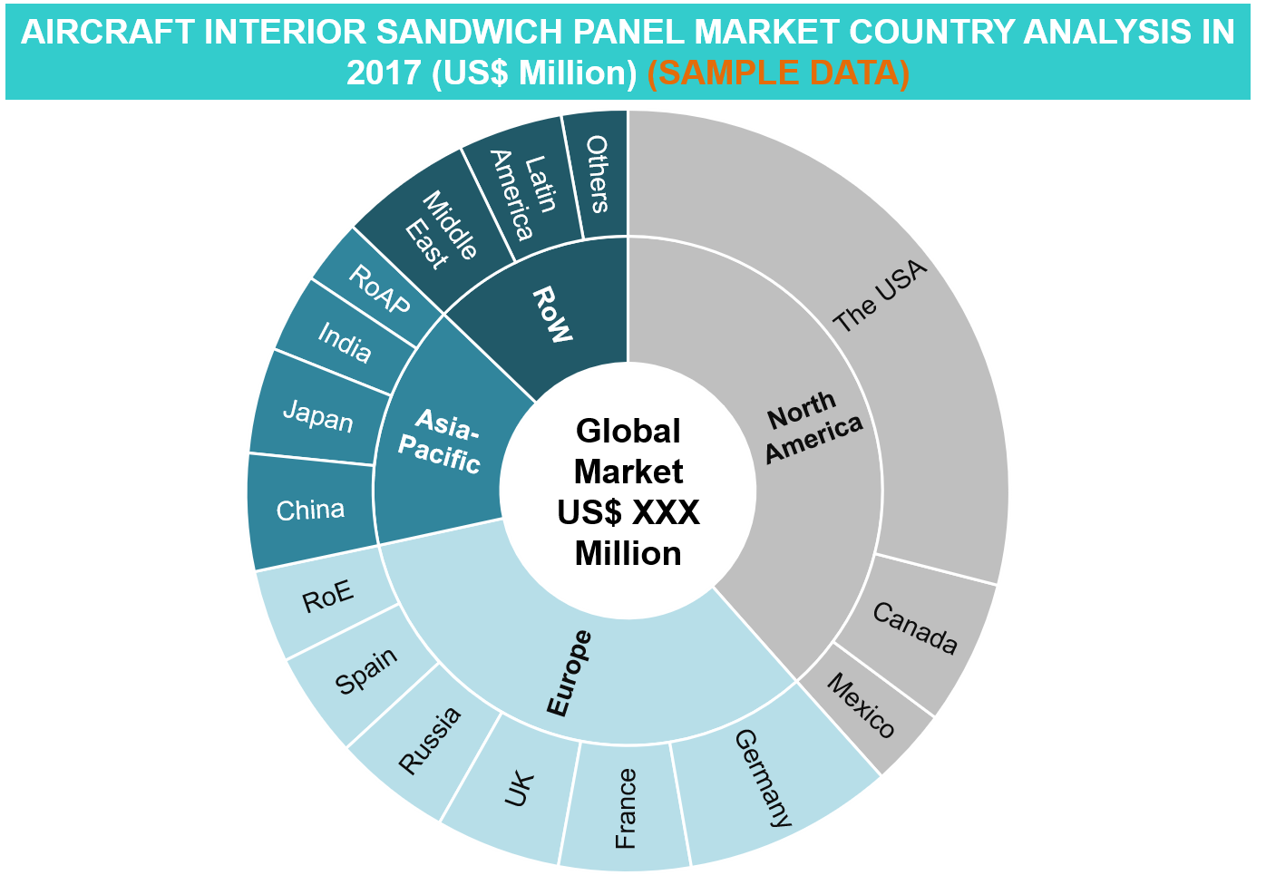 Aircraft Interior Sandwich Panel Market-Country Analysis