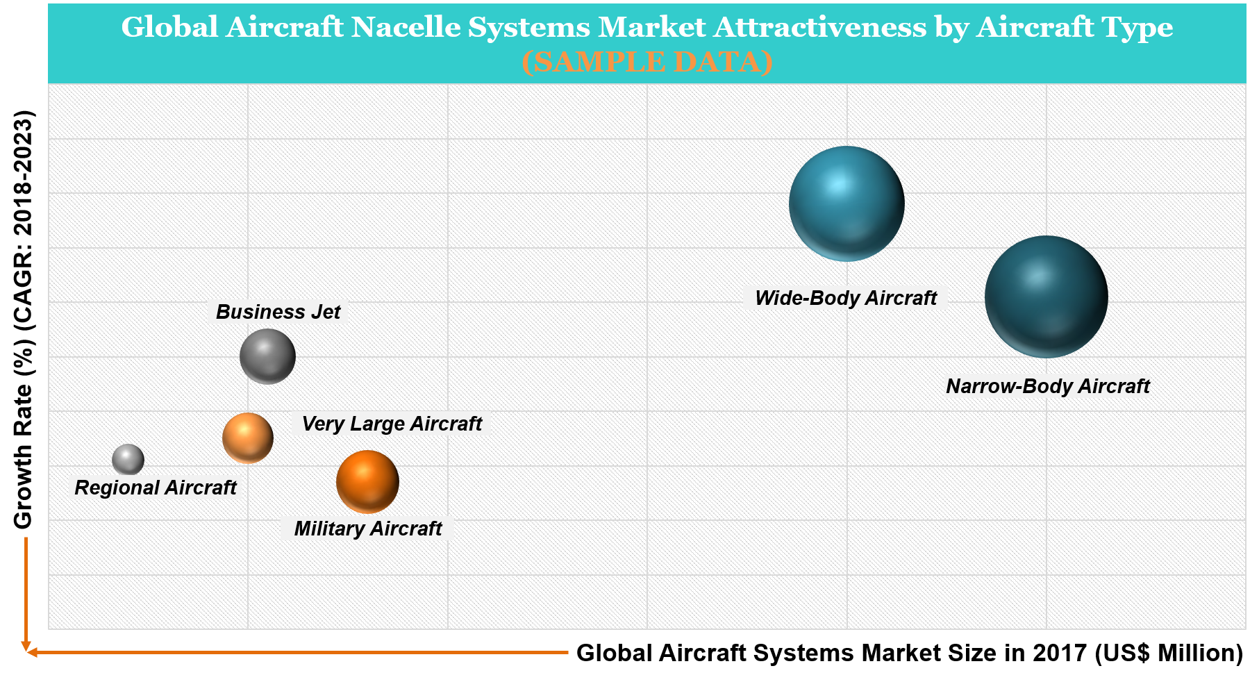 Aircraft Nacelle Systems Market Attractiveness