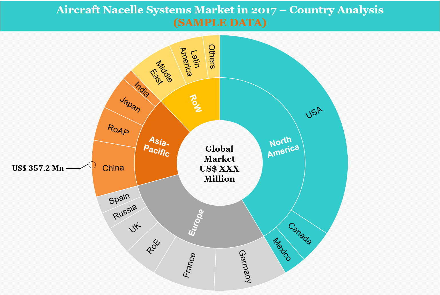 Aircraft Nacelle Systems Market - Country Analysis