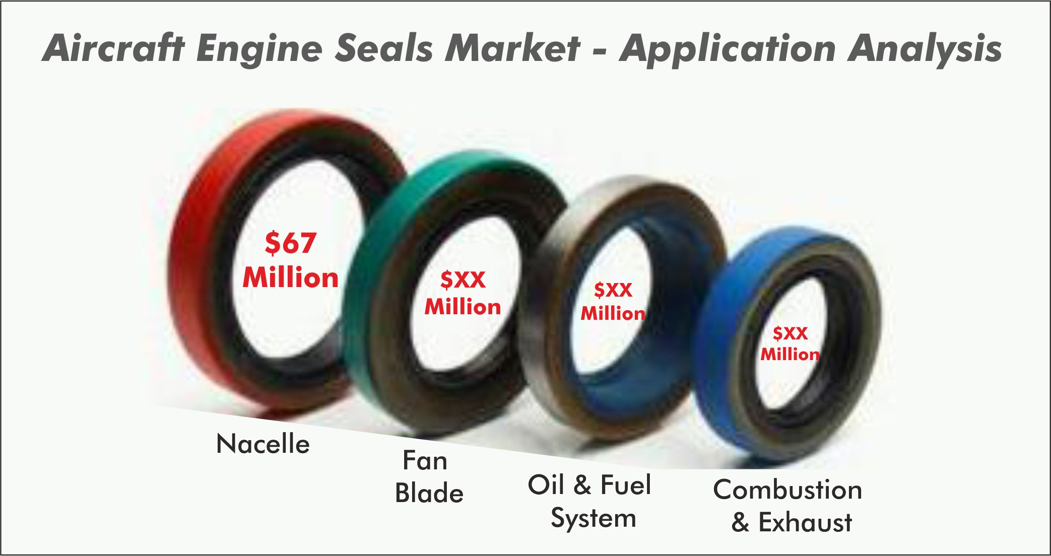 Aircraft Engine Seals Market - Application Analysis
