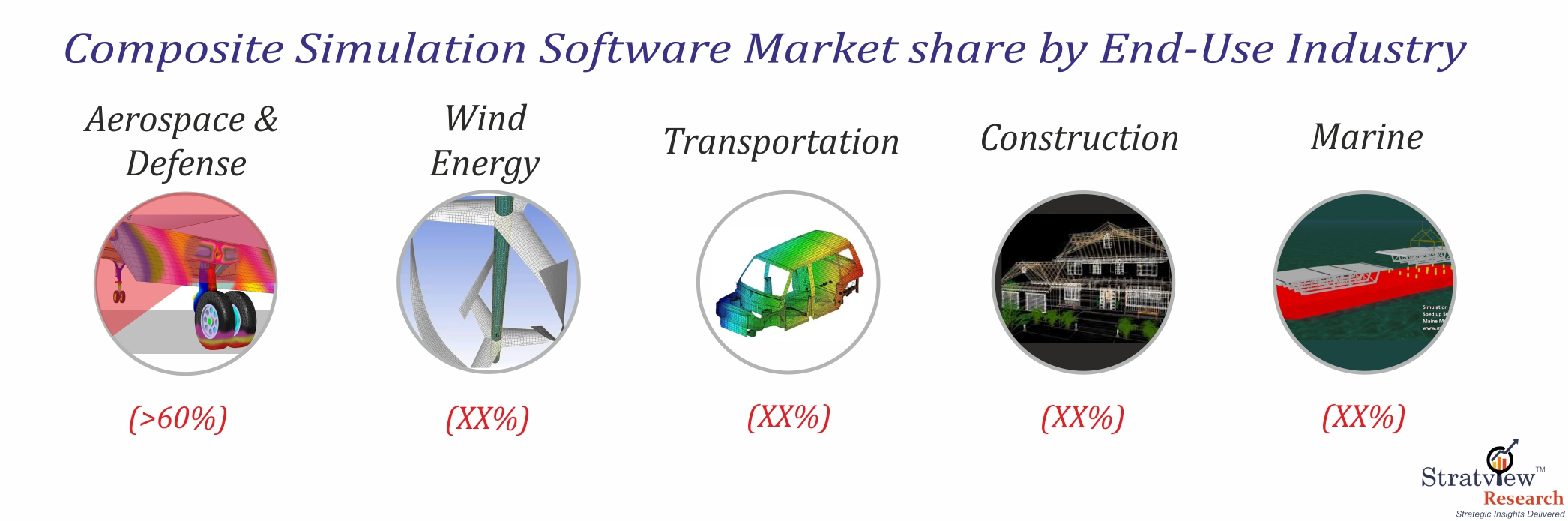 Composite Simulation Software Market by Application