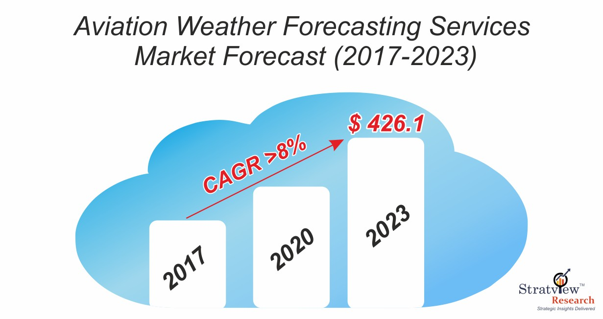 Aviation weather forecasting services market forecast