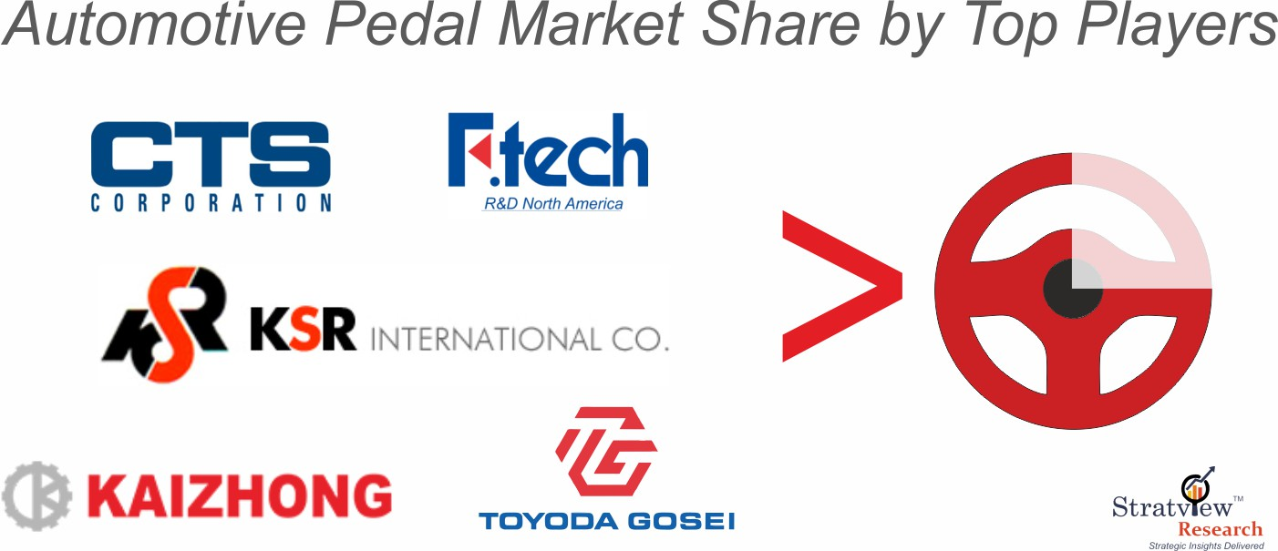 Automotive pedal market share analysis