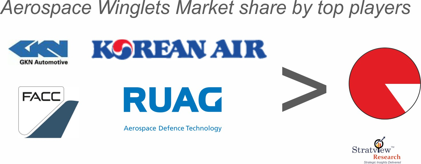 Aircraft winglets market share analysis