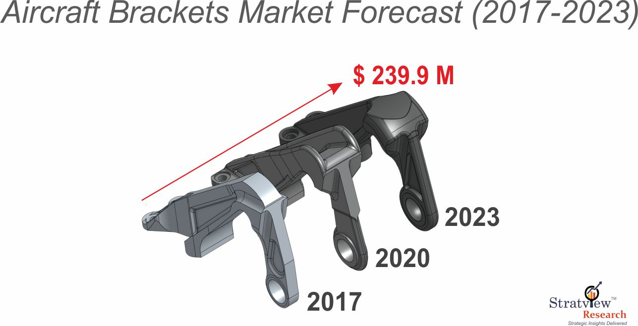 Aircraft brackets market forecast