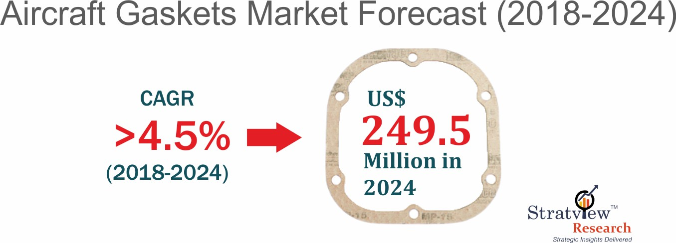 Aircraft gaskets market forecast