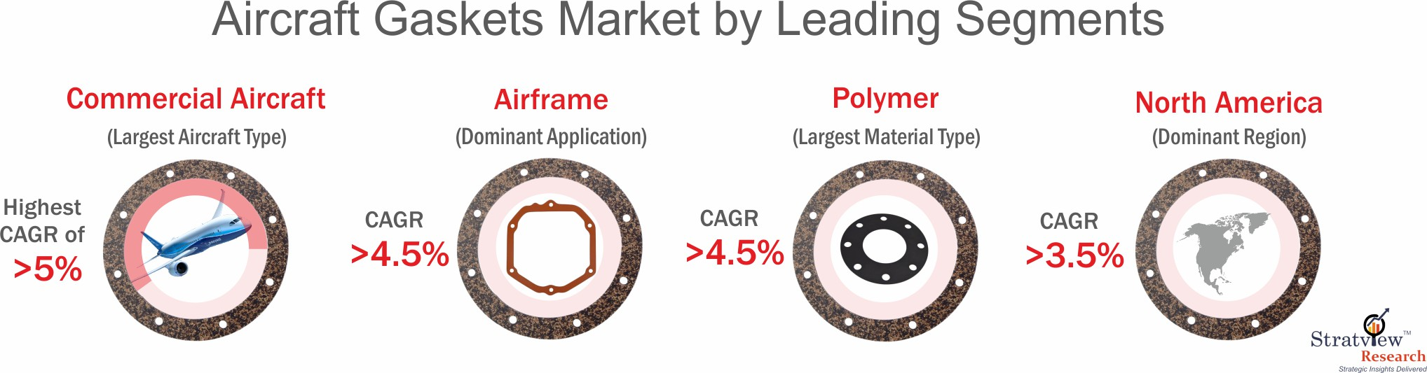 Aircraft gaskets market segmentation