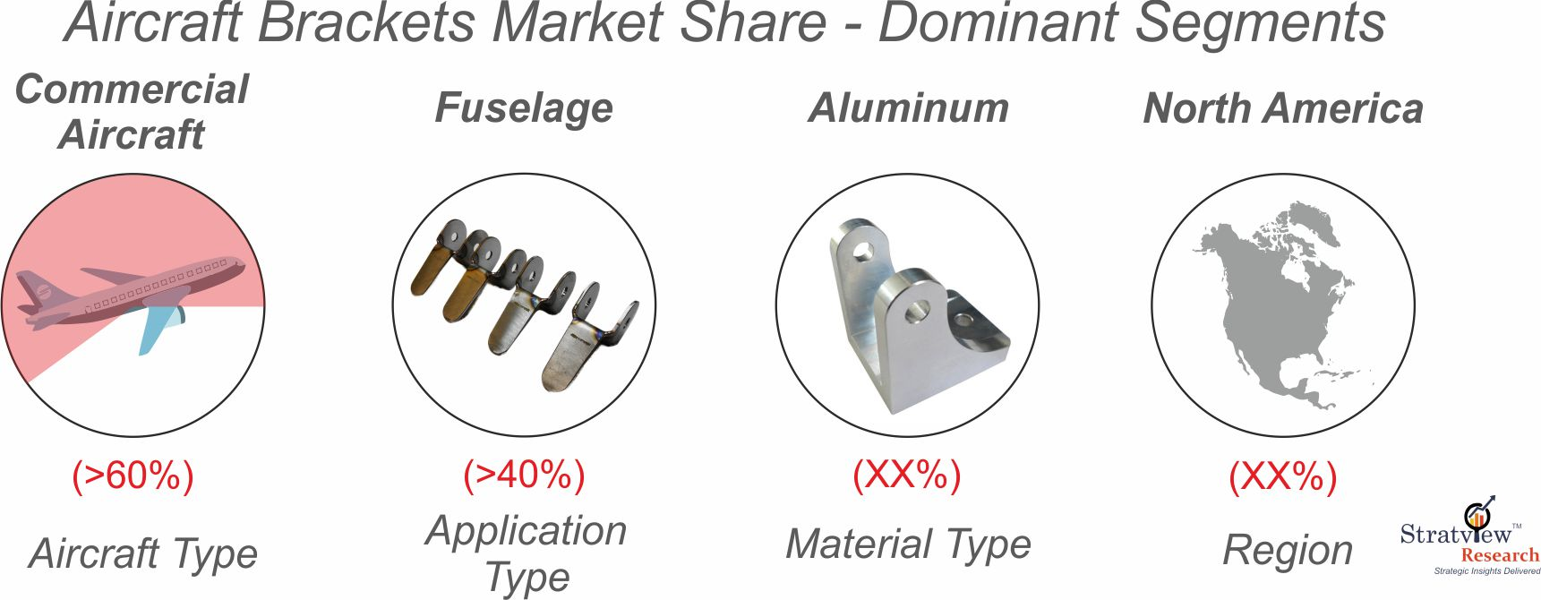 Aircraft brackets market segmentation