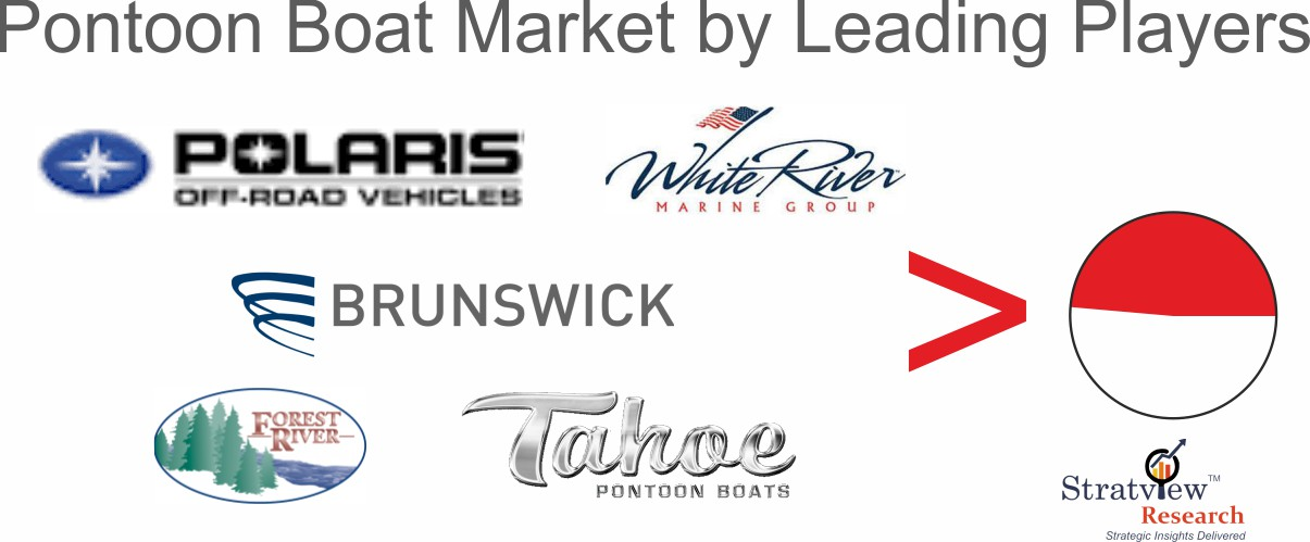Pontoon boats market competition analysis