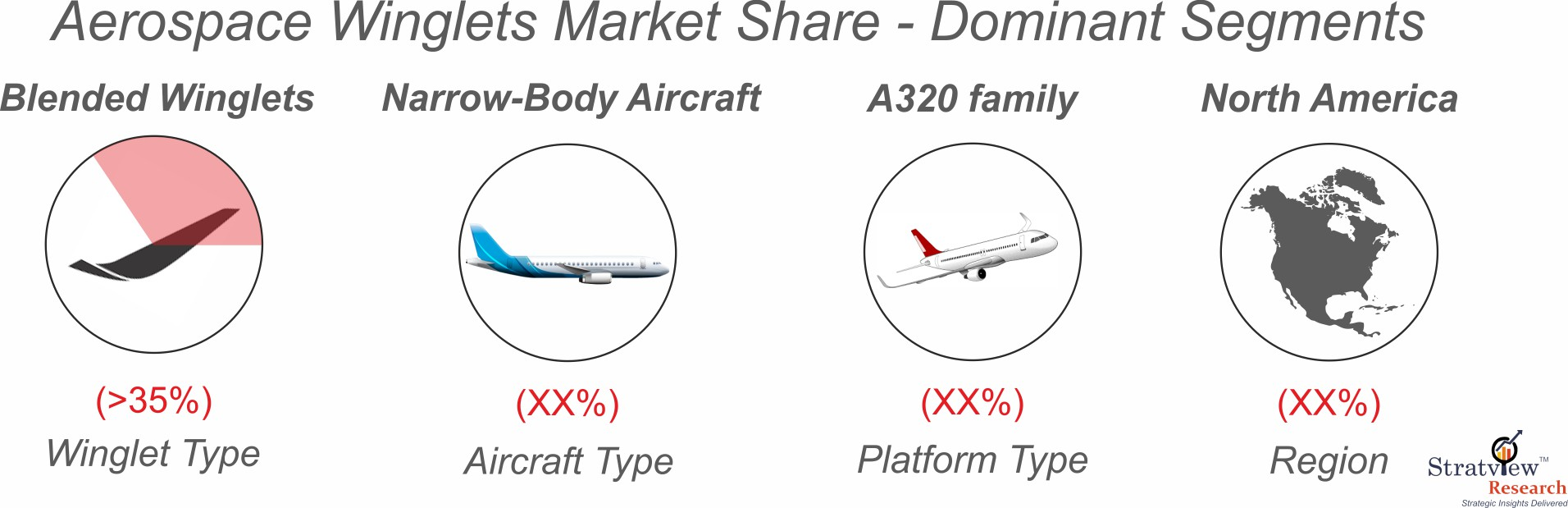 Aircraft winglets market segment analysis