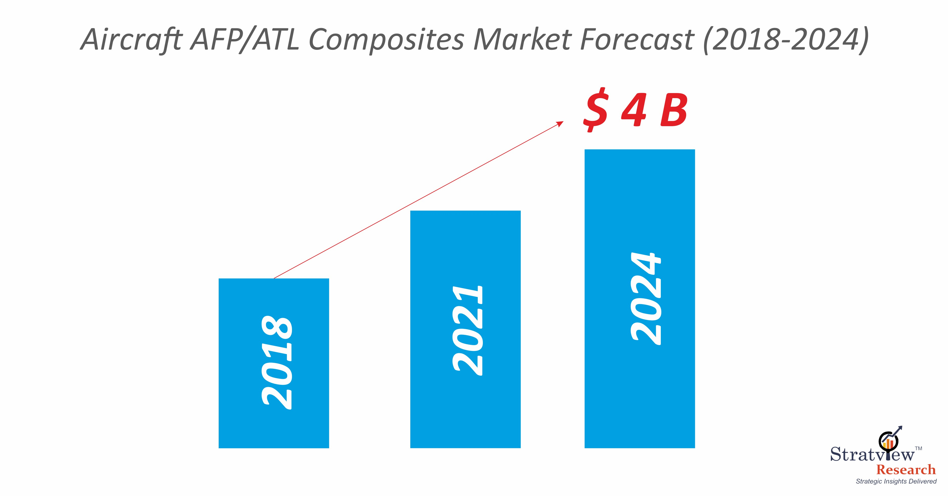 Aircraft AFP/ATL Composites Market Forecast