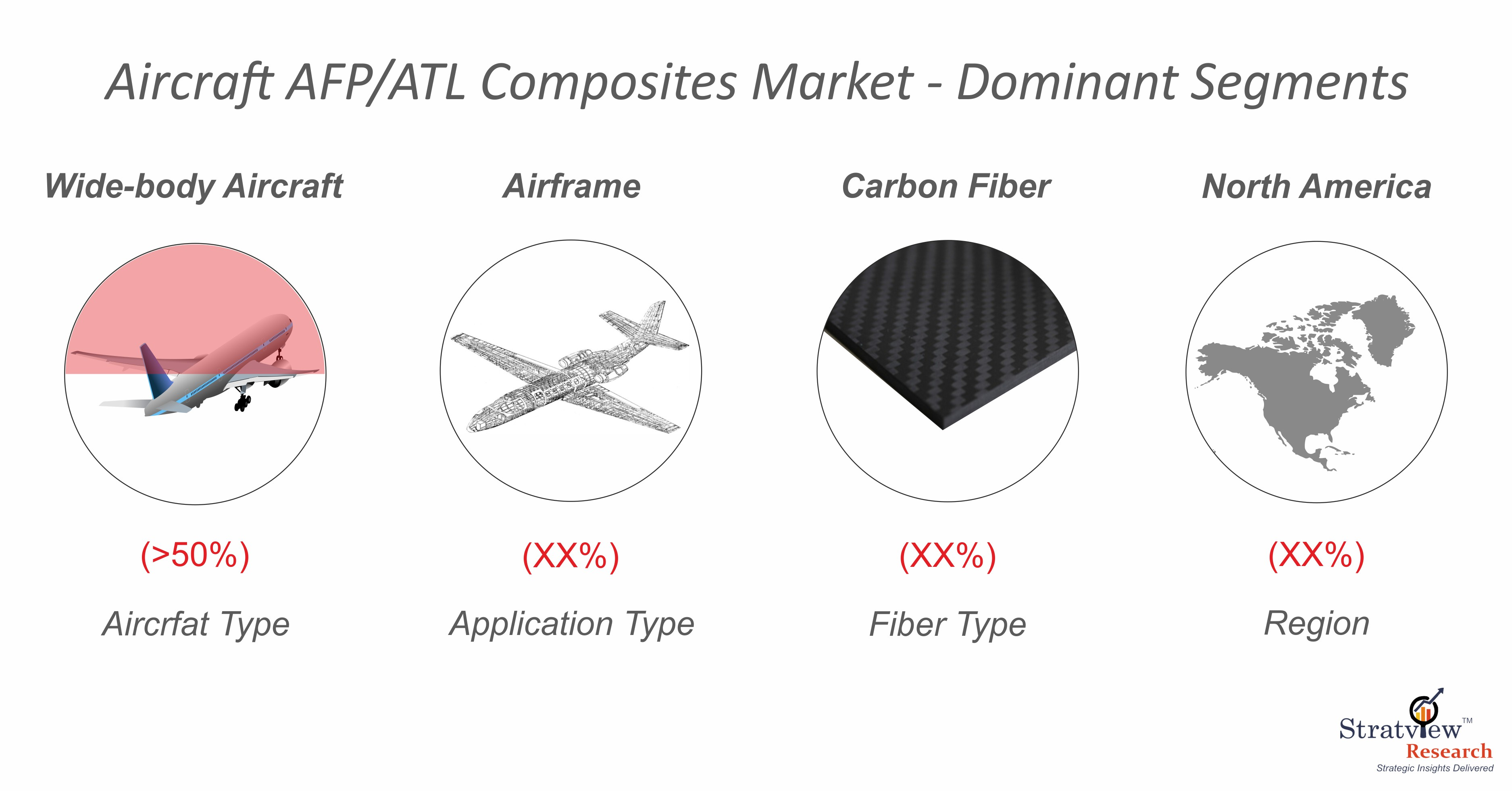 Aircraft AFP/ATLComposites Market Segmentation
