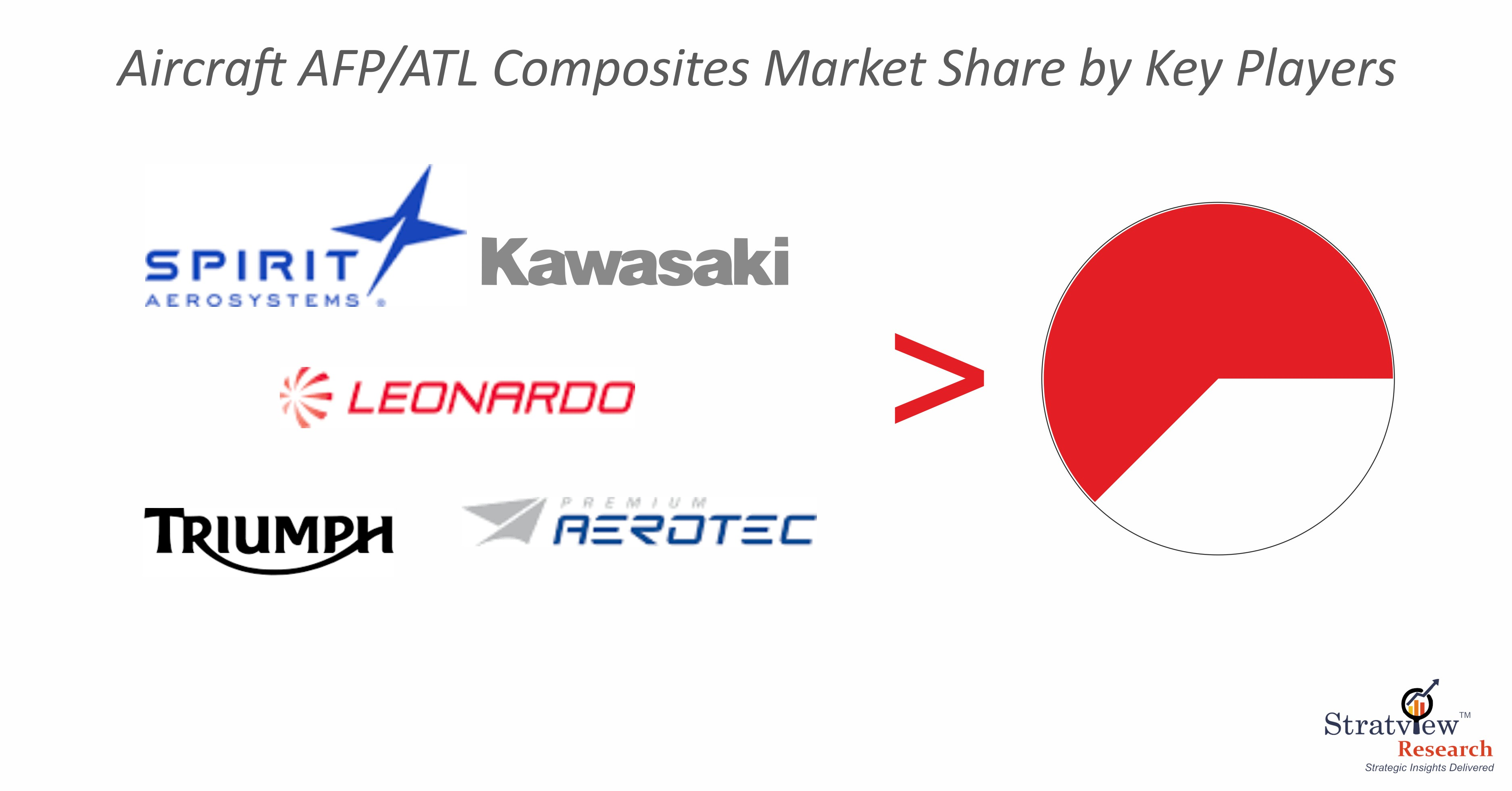 Aircraft AFP/ATL Composites Market Competition