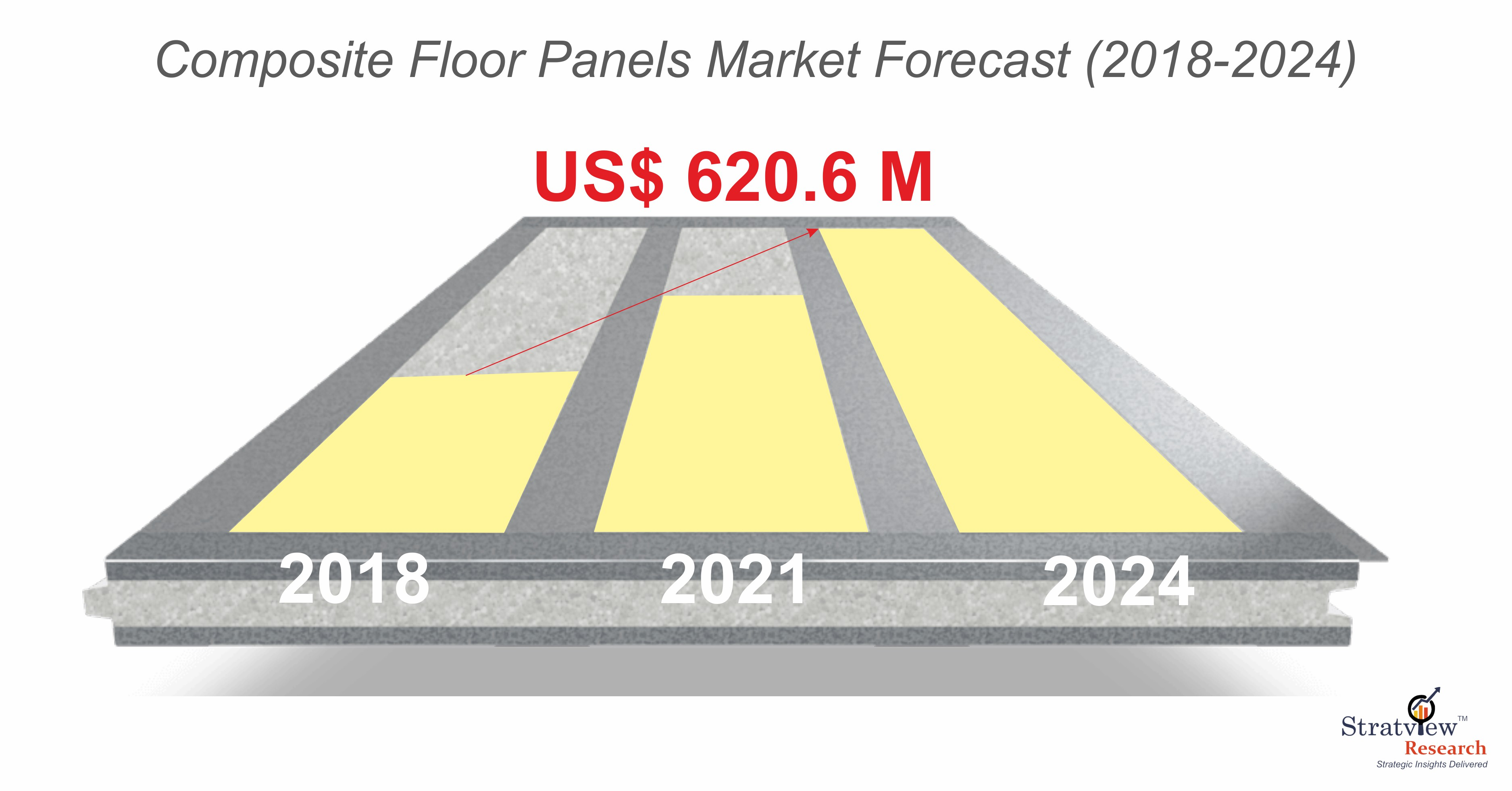Composite Floor Panel Market Forecast