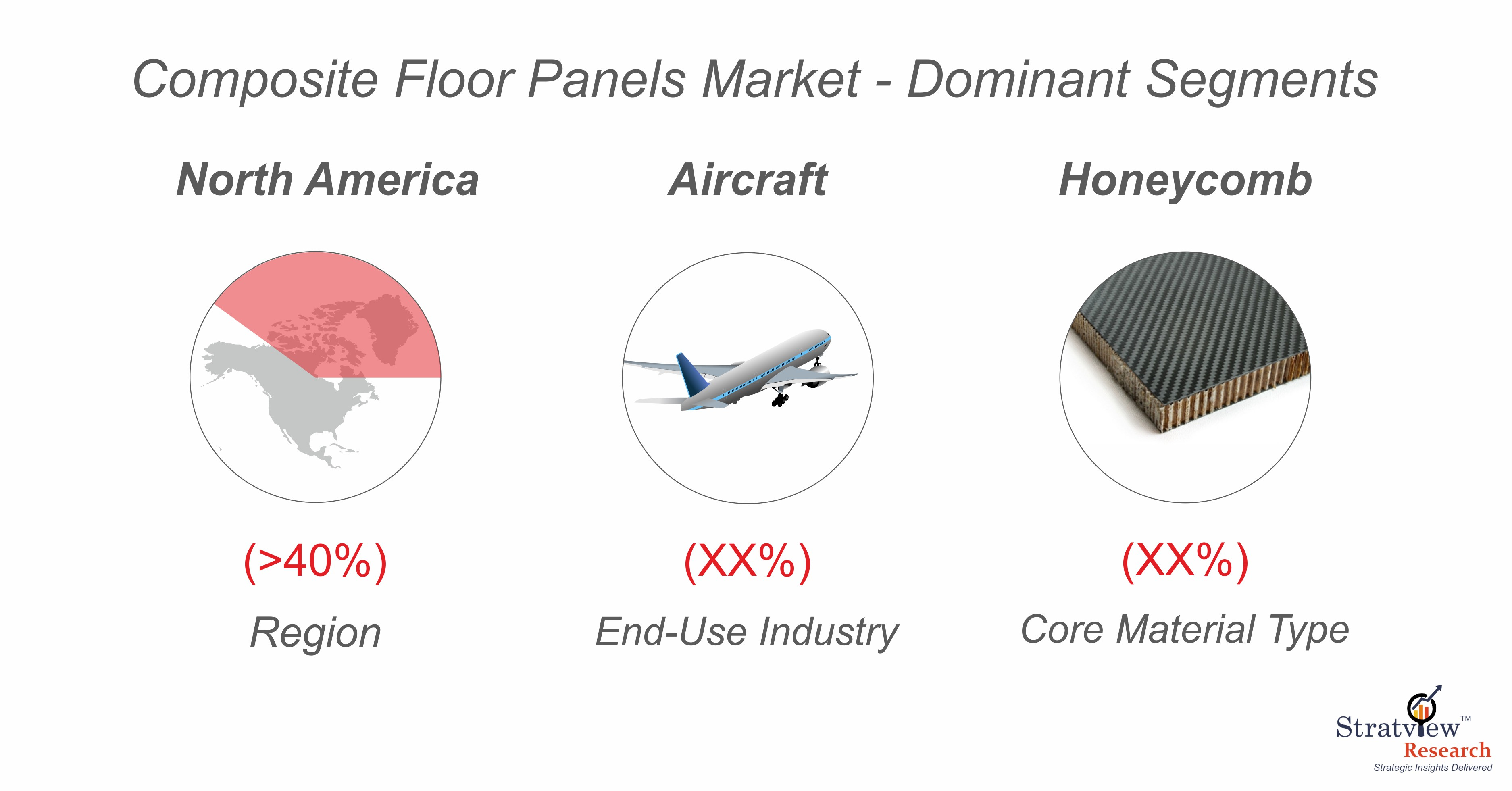 Composite Floor Panels Market Segmentation