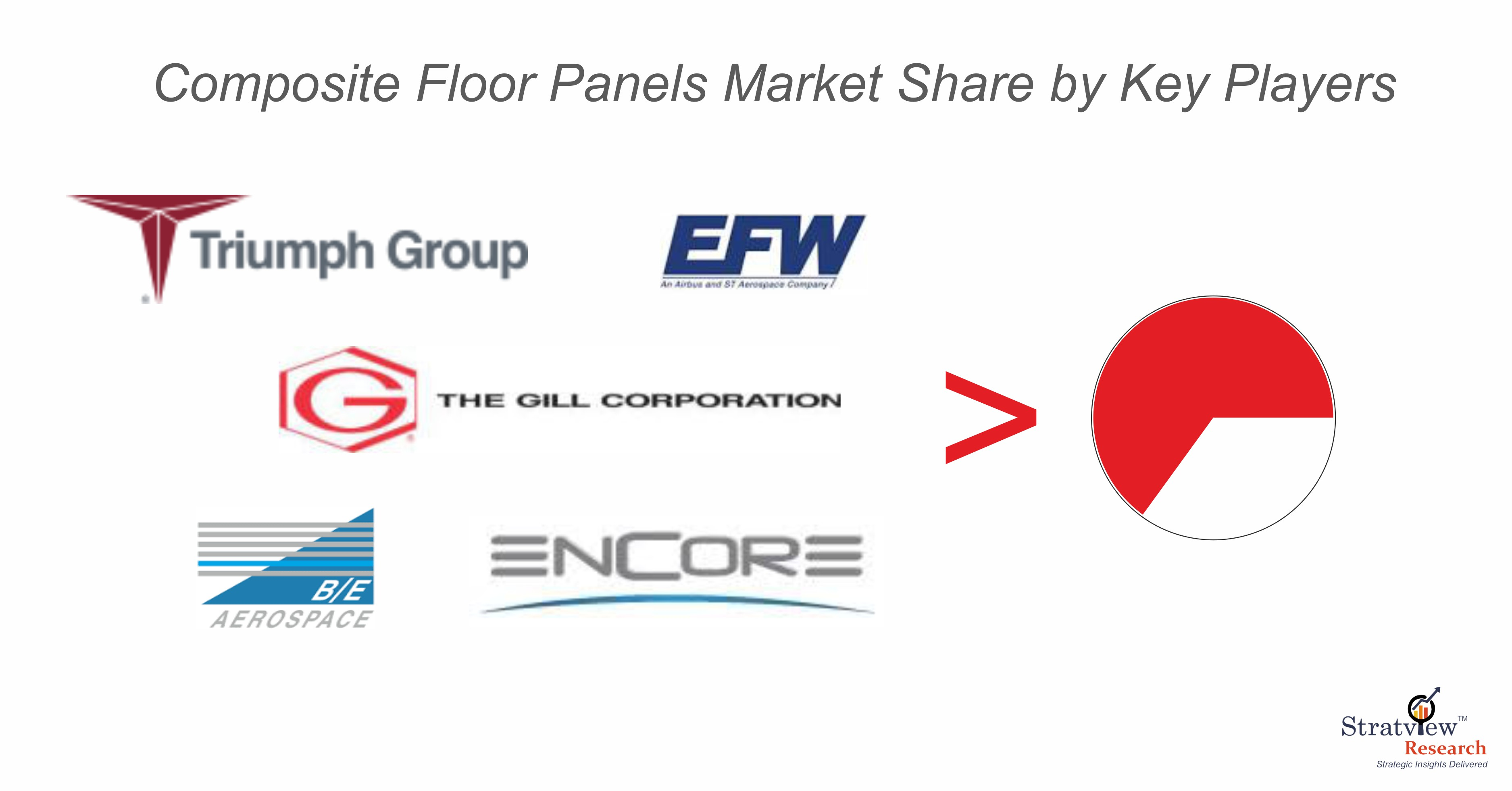 Composite Floor Panel Market Share Analysis