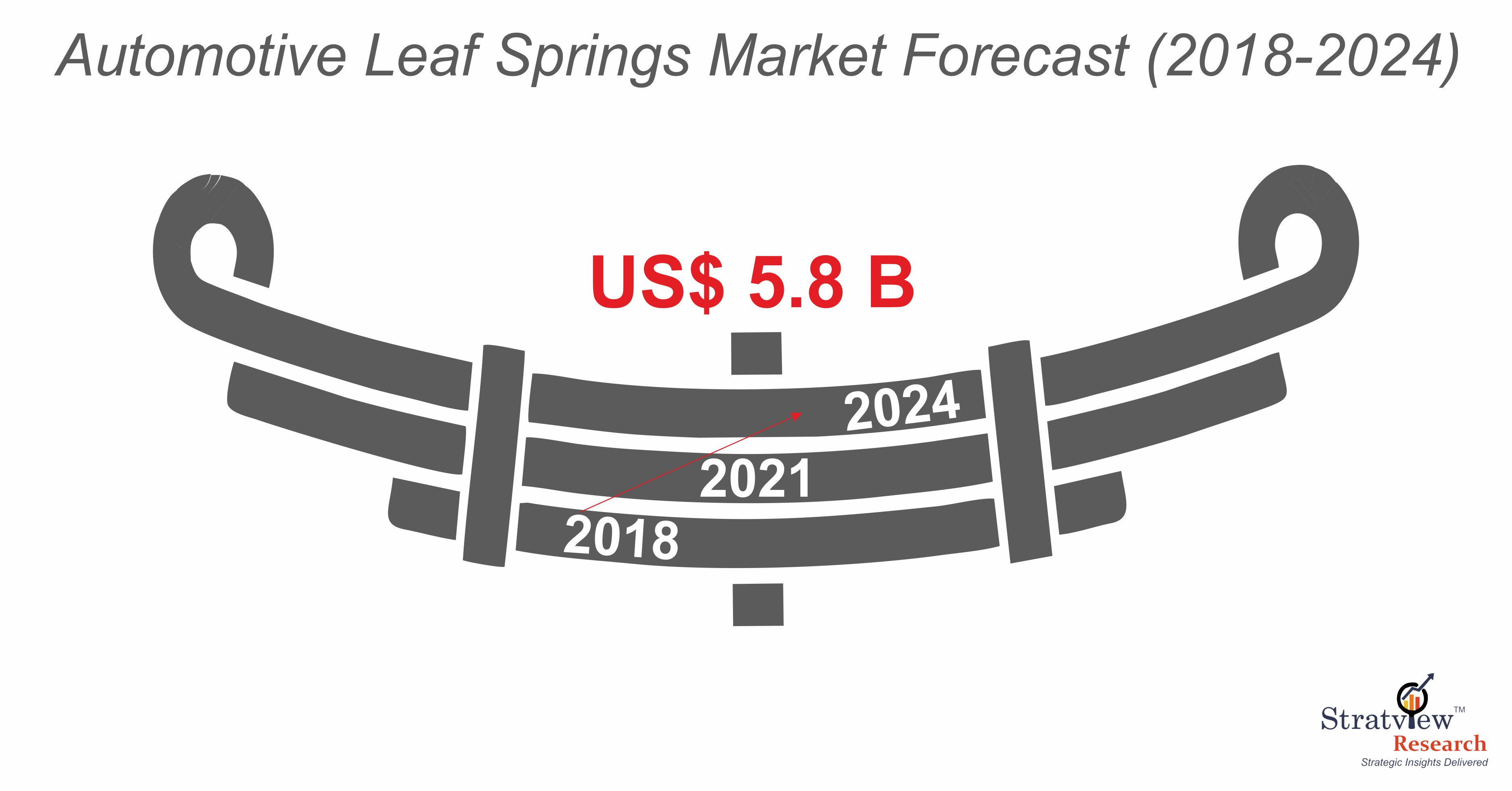 Automotive Leaf Spring Market Forecast.jpg