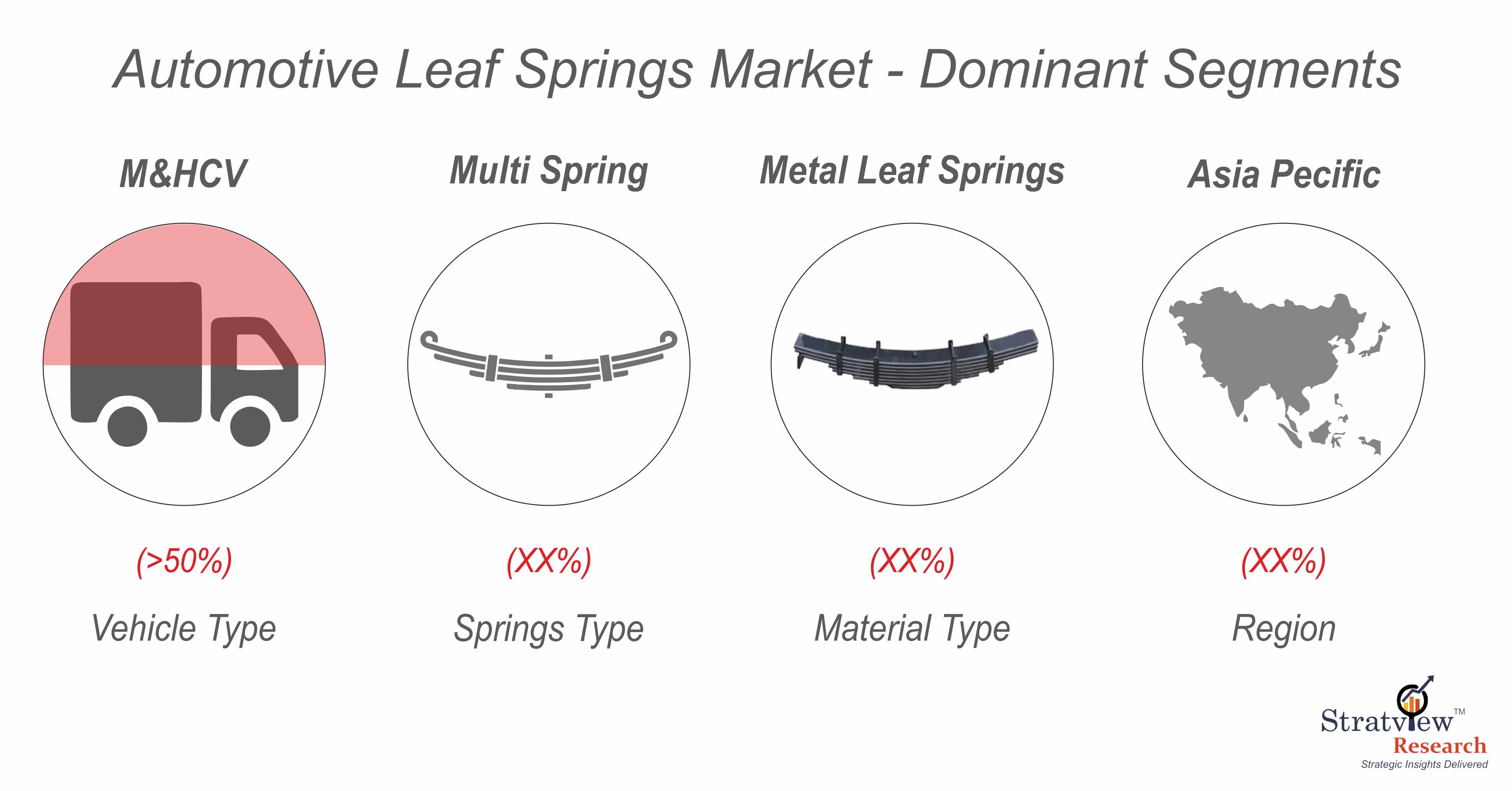 Automotive Leaf Spring Market Segmentation.jpg