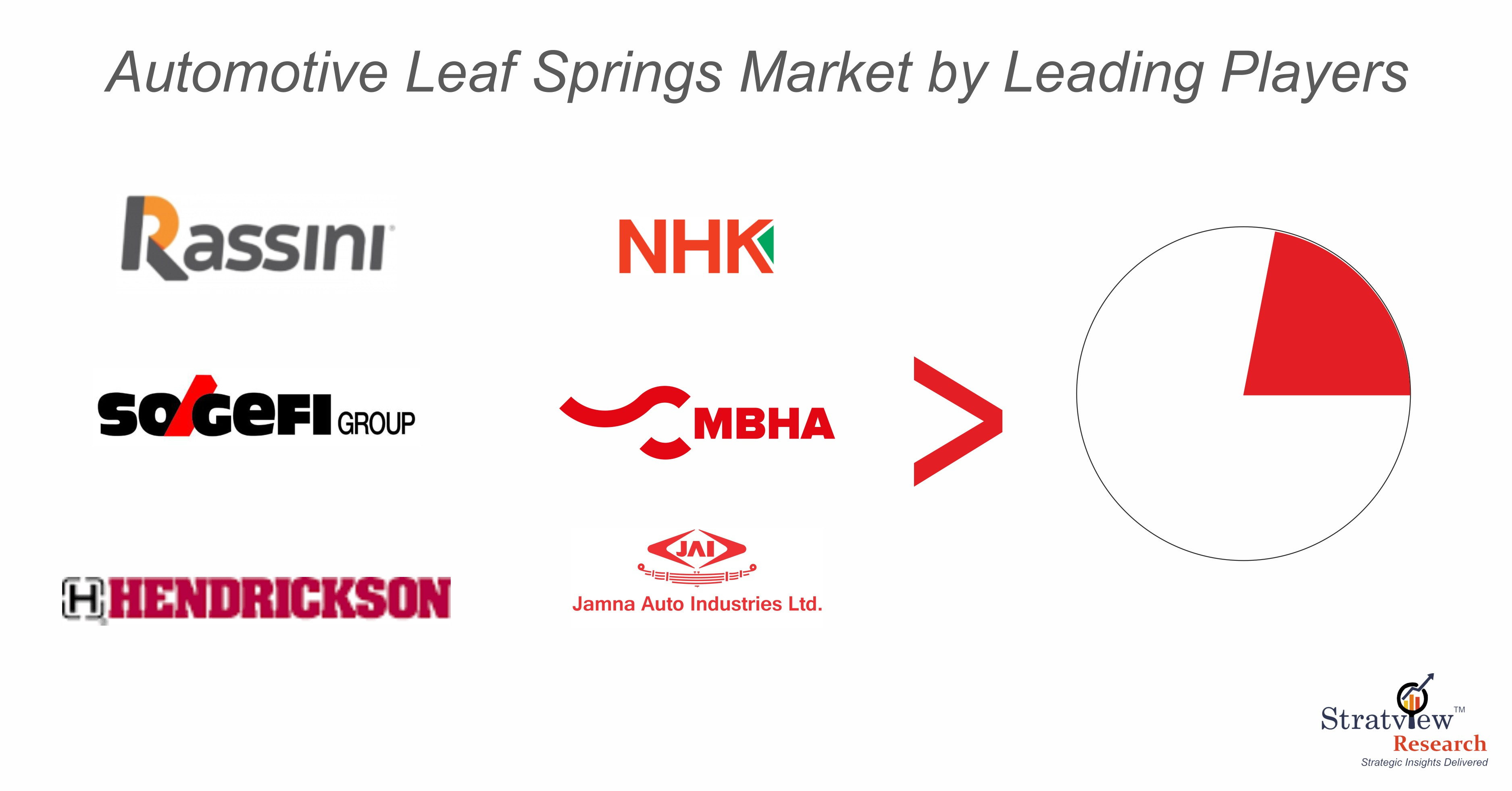 Automotive Leaf Spring Market Share Analysis.jpg
