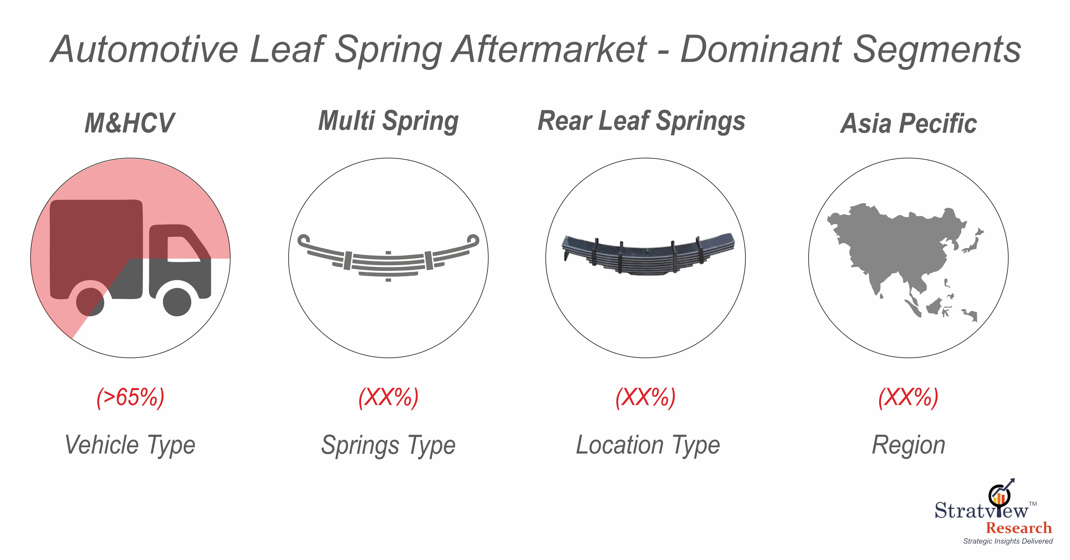 Automotive Leaf Spring Aftermarket Segmentation.jpg