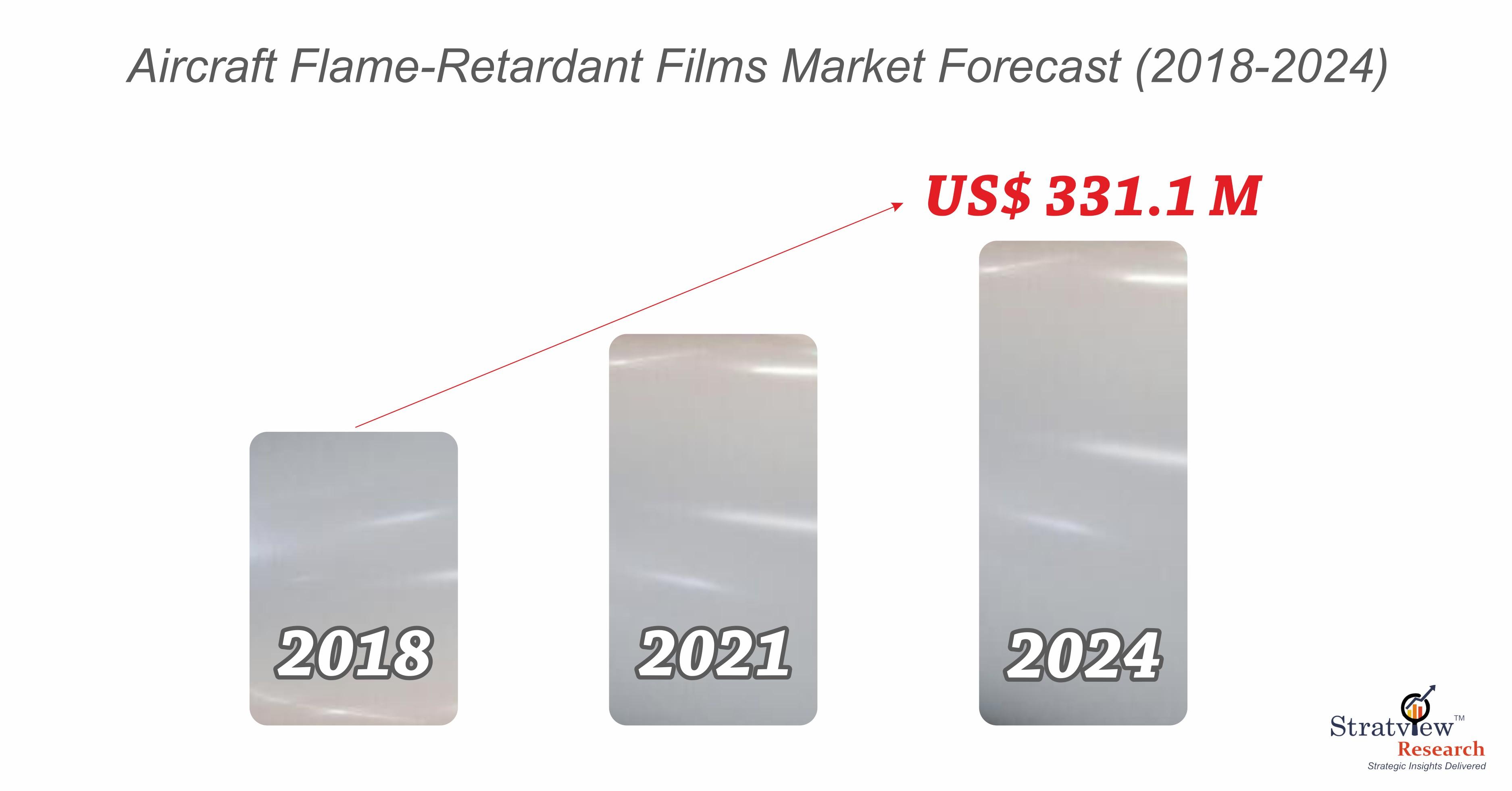 Aircraft flame retardant films market forecast.jpg