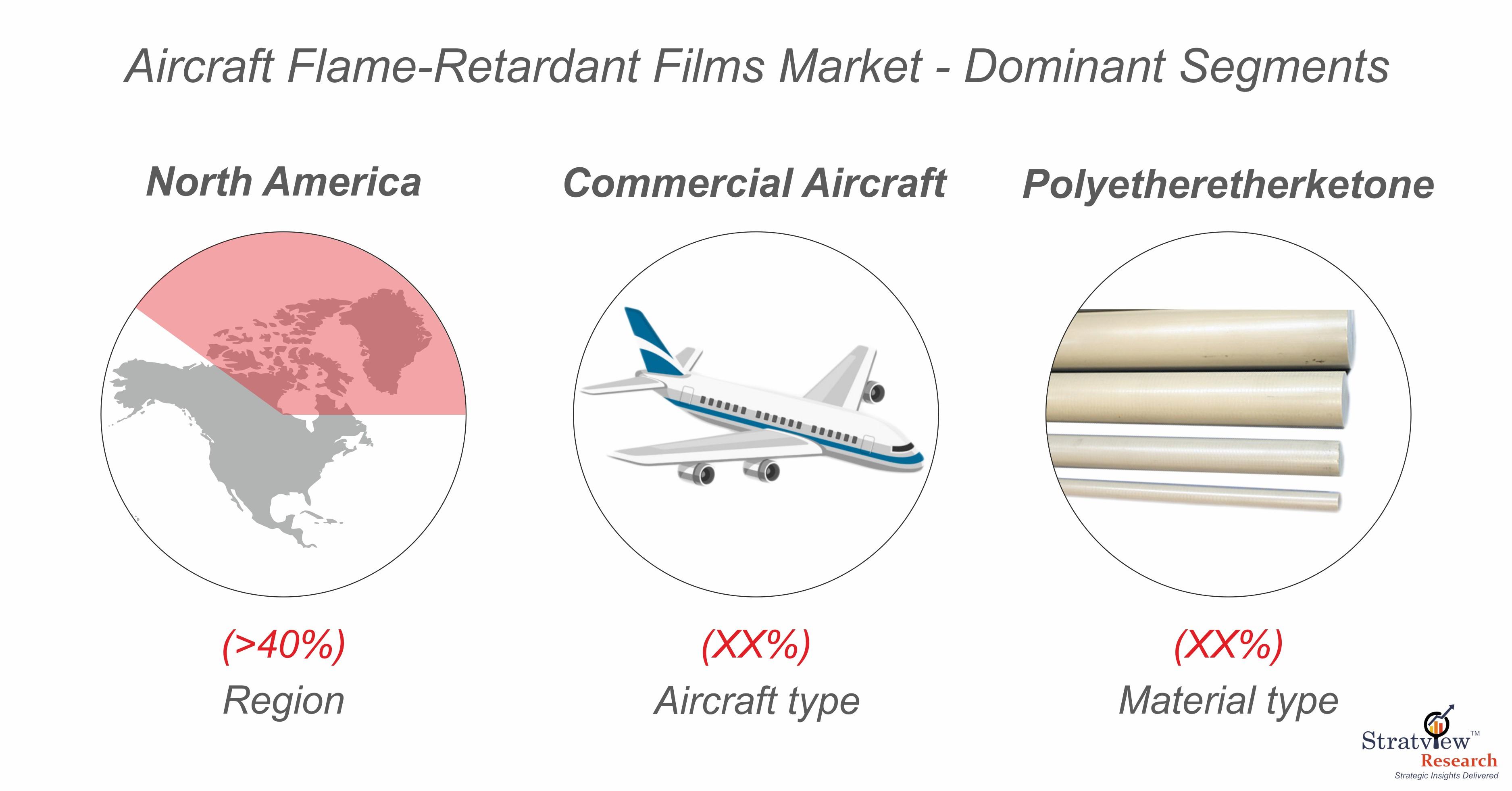 Aircraft flame retardant films market segmentation.jpg