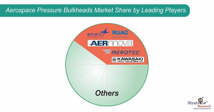 Aerospace Pressure Bulkheads Market Share Analysis.jpg
