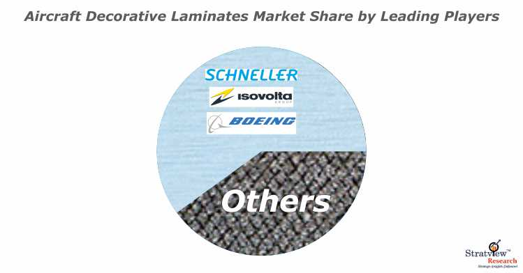 Aircraft Decorative Laminates Market Share Analysis.jpg