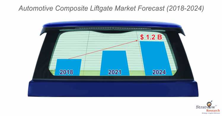 Automotive composite liftgate market forecast.jpg