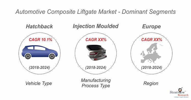 Automotive composite liftgate market segmentation.jpg
