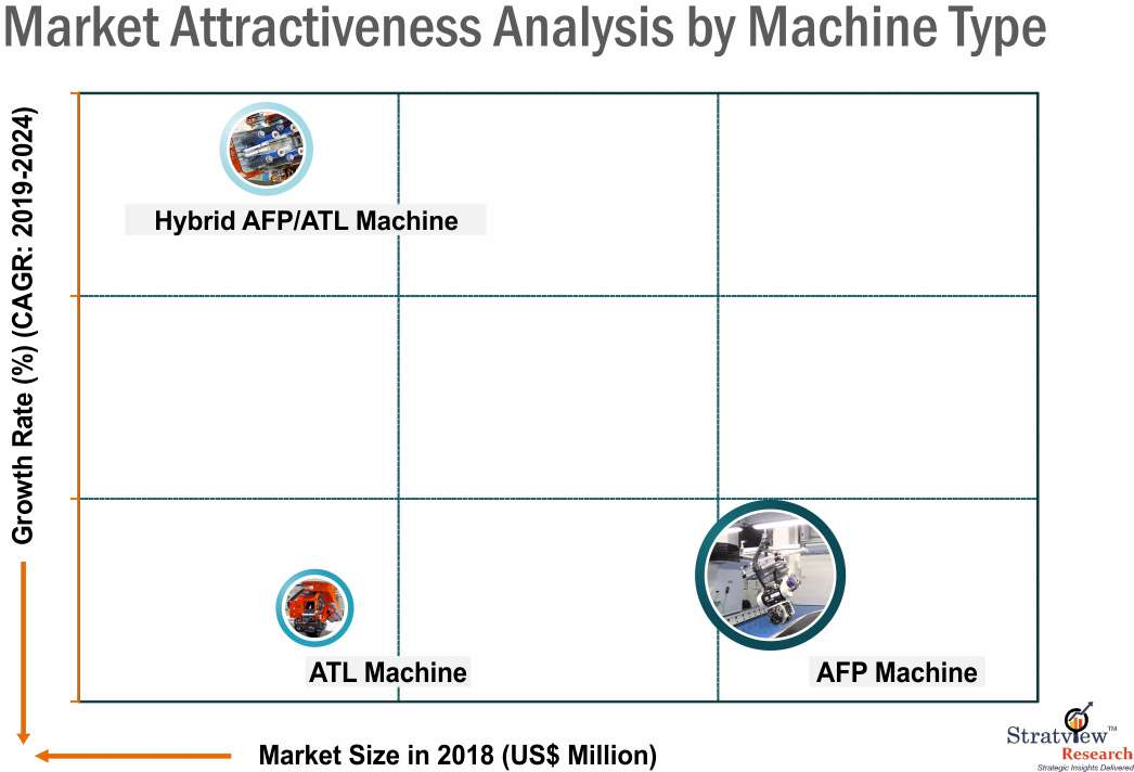 AFP ATL Machine market segmentation by machine