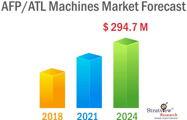 AFP ATL Machine market forecast