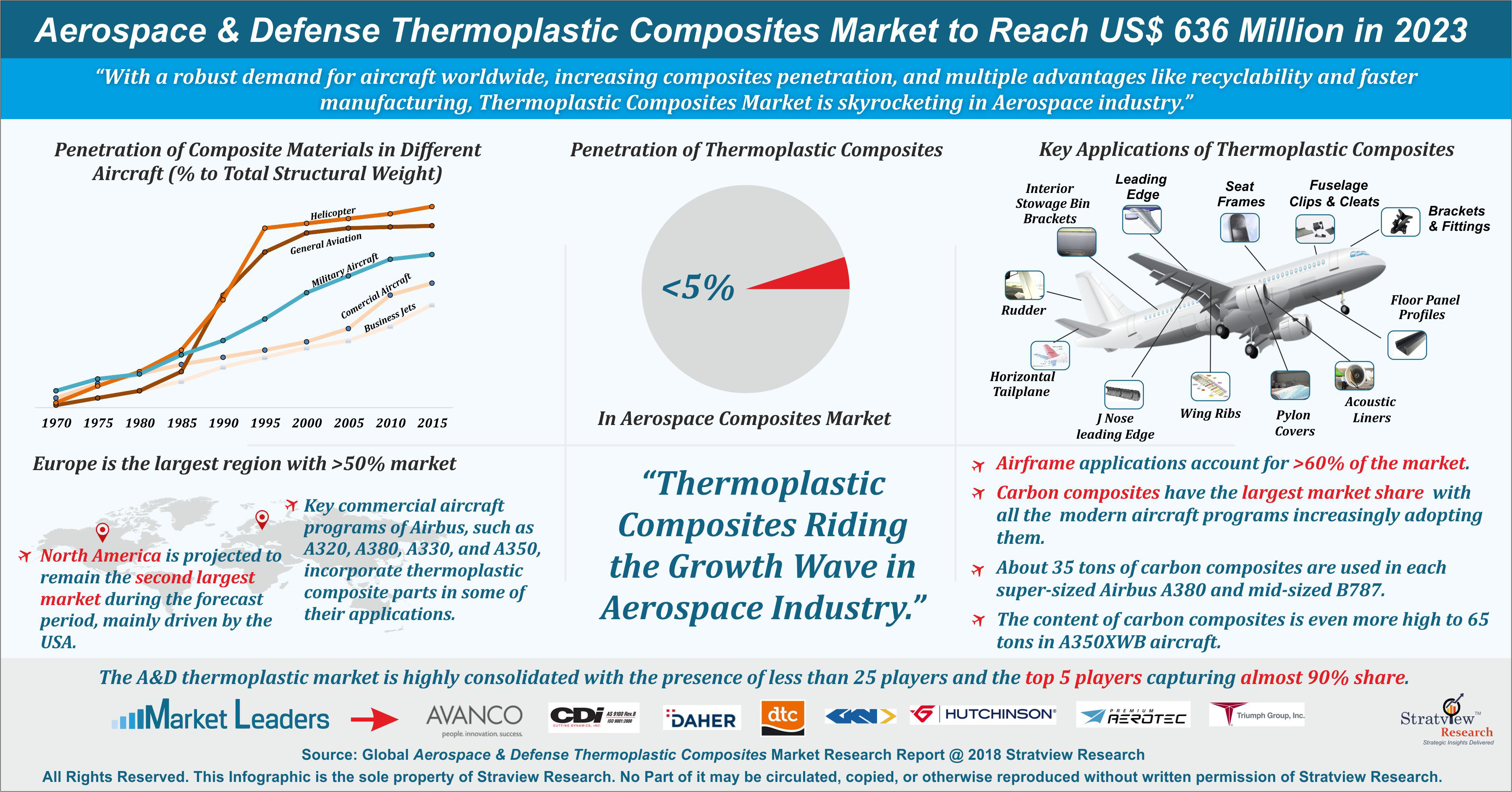 Aerospace Thermoplastic Composites Market