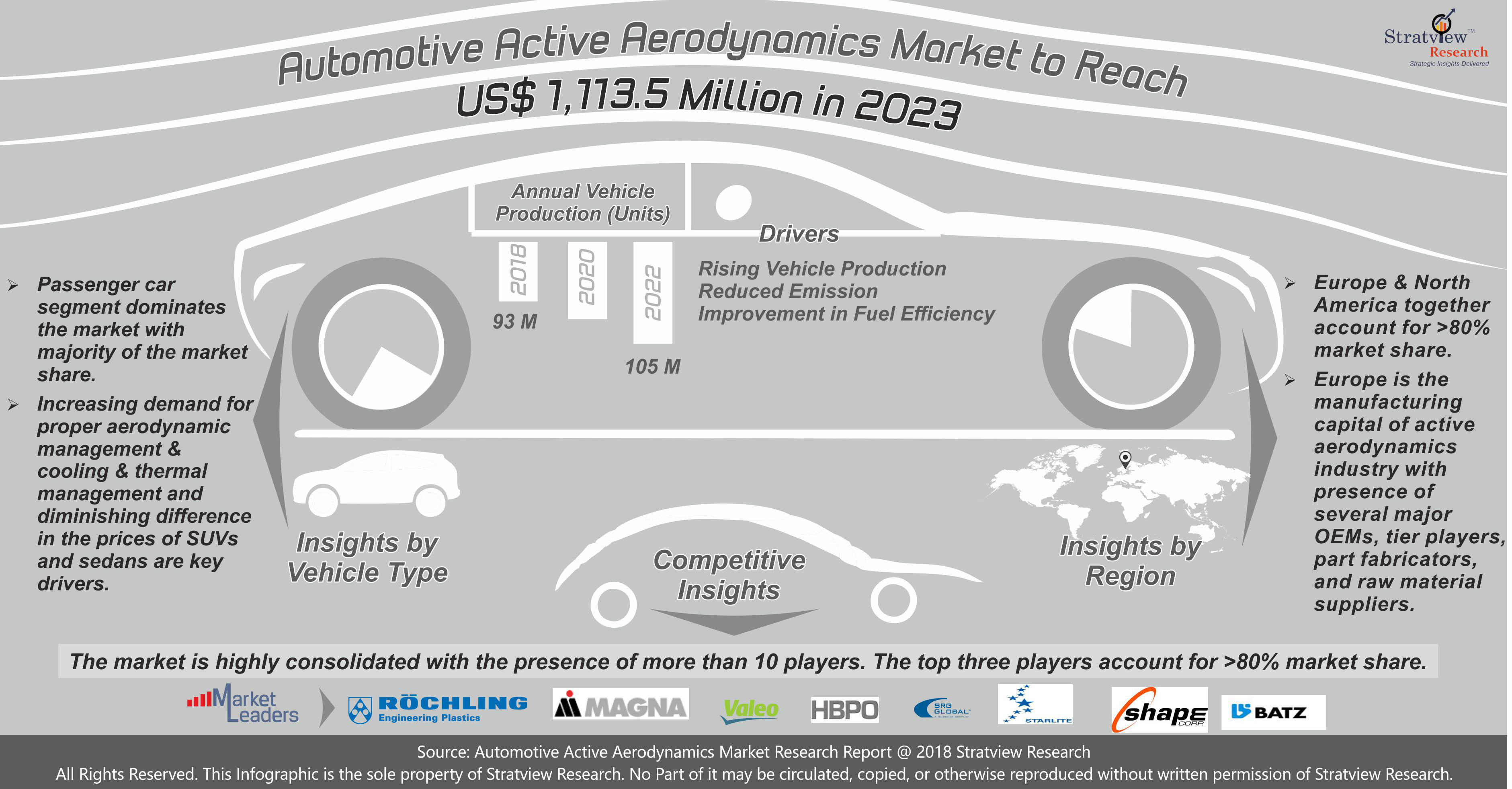 Automotive Active Aerodynamics Market