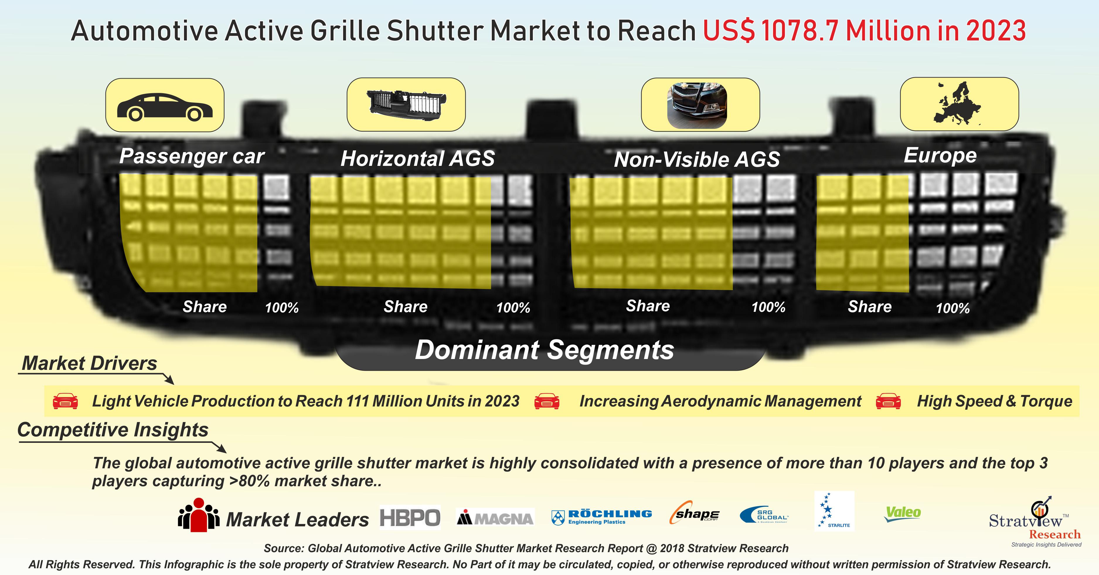 Automotive Active Grille Shutter Market