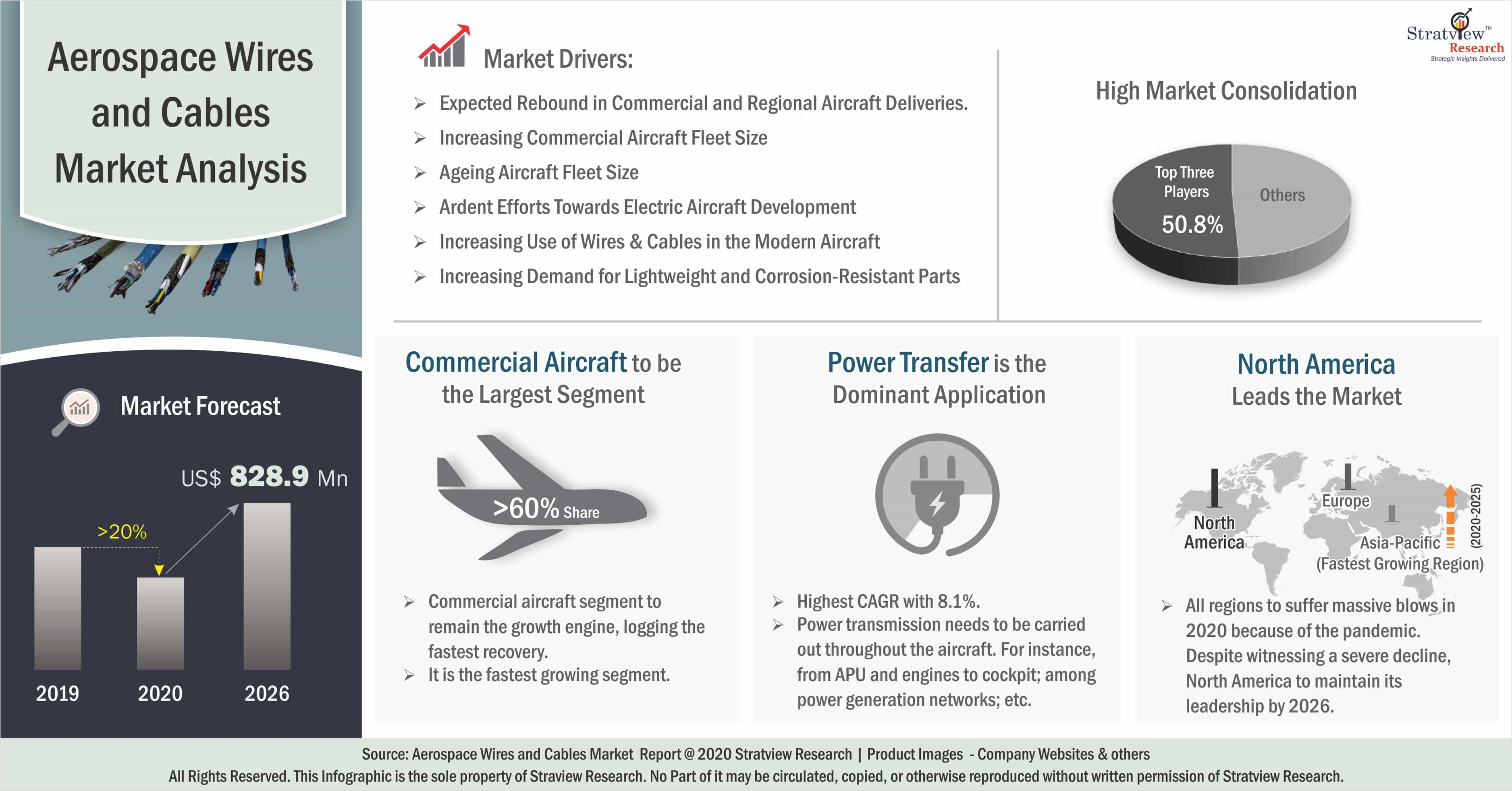 Aerospace Wires & Cables Market Analysis