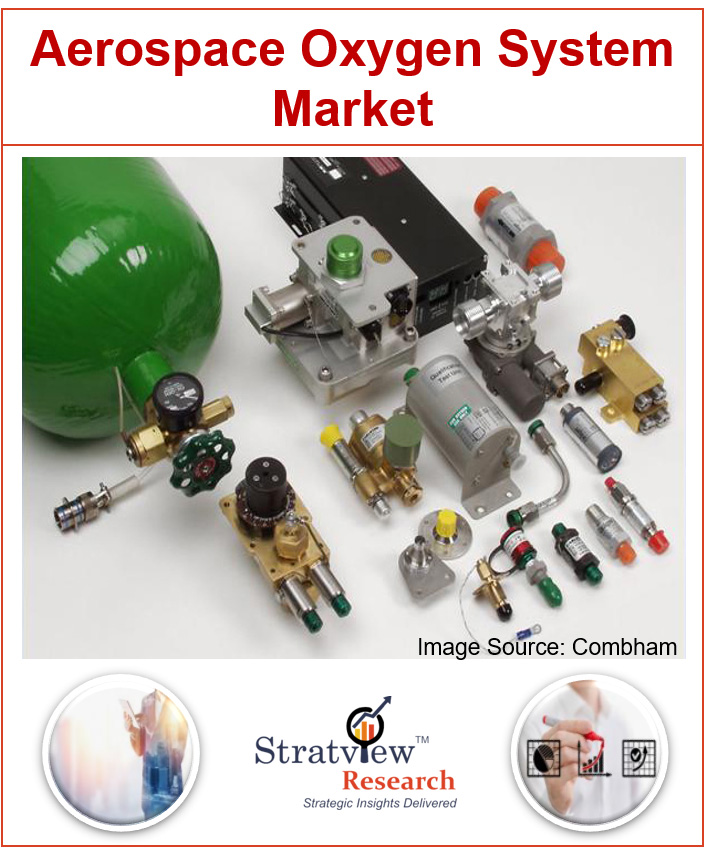 Aerospace Oxygen Systems Market