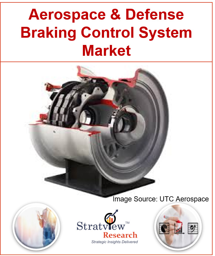 Aerospace and Defense Braking Control System Market