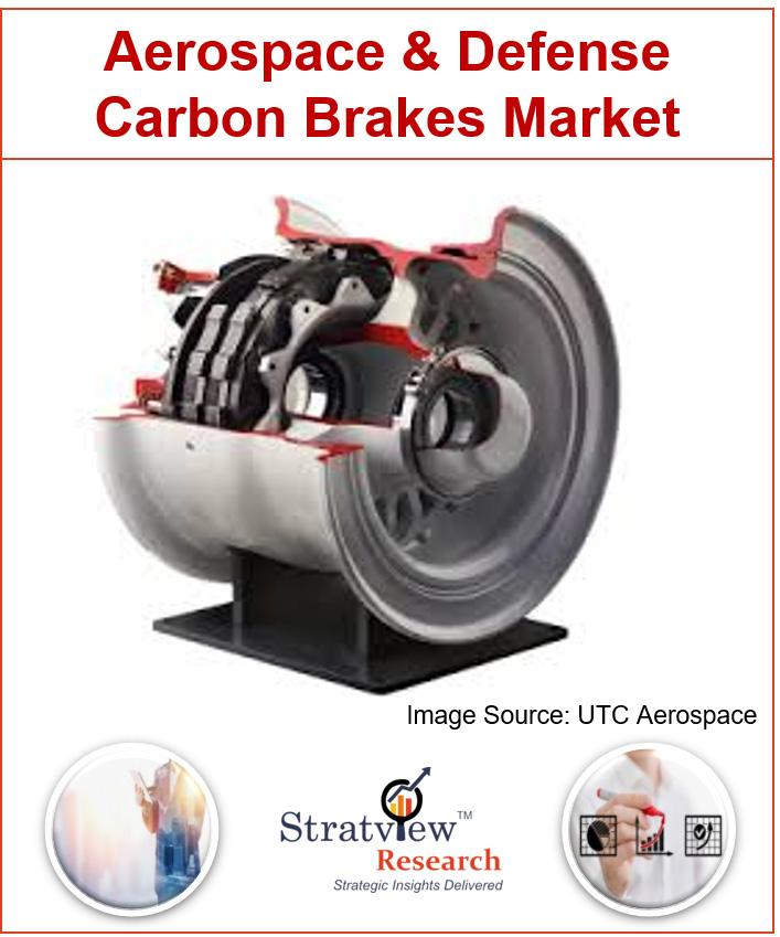 Aerospace and Defense Carbon Brakes Market