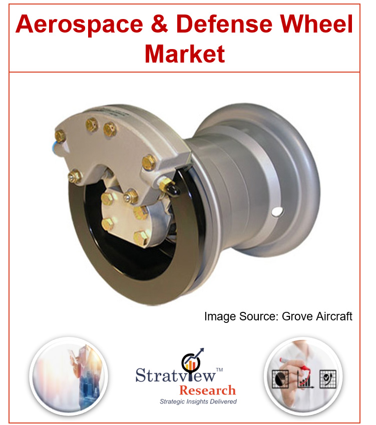 Aerospace and Defense Wheel Market
